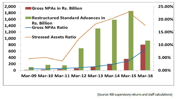 Gross NPA in Rupees in Billion