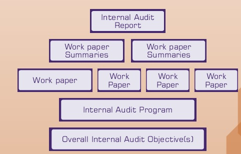 Quality Internal Audit Reports