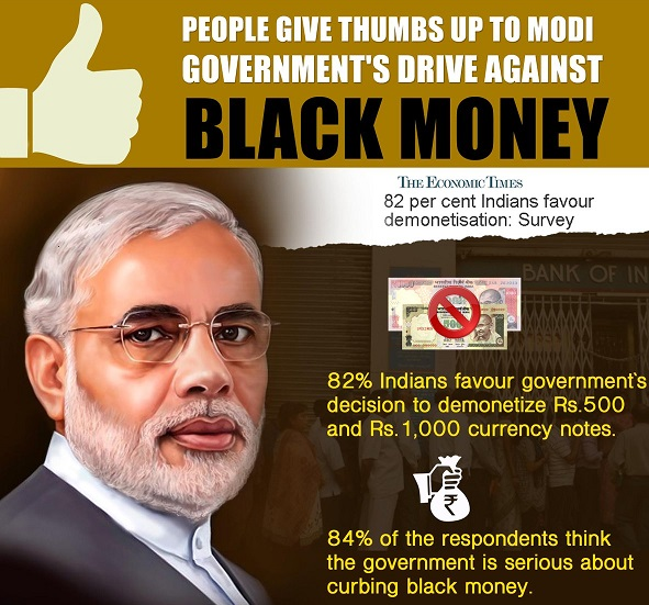 people-give-thumbs-up-to-modi-governments-drive-against-black-money