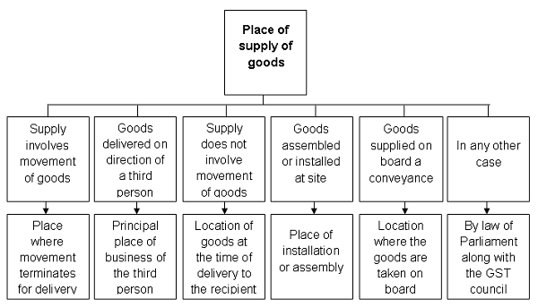 place-of-supply-of-goods