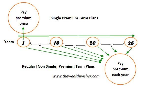 single-premium-term-insurance-policy