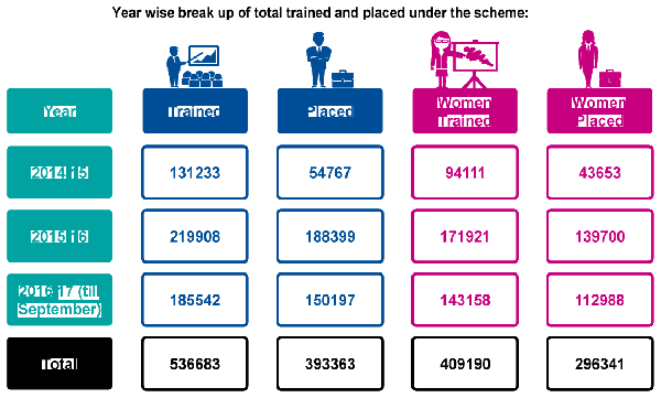 year-wise-break-up-of-total-and-placed-under-the-scheme