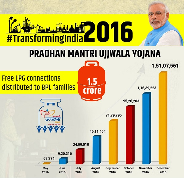 1.5 crore free LPG connections distributed to women under Pradhan Mantri Ujjwala Yojana.