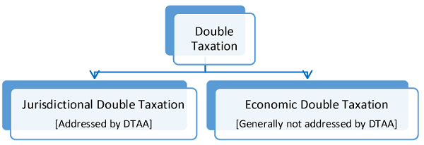 Concept of Double Taxation