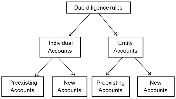 Due Diligence Procedure Under Fatca And Crs,How Do I Hang Curtains