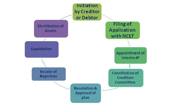 Key Steps of Insolvency code