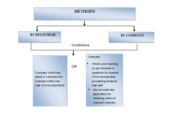 Company-Law: Methods