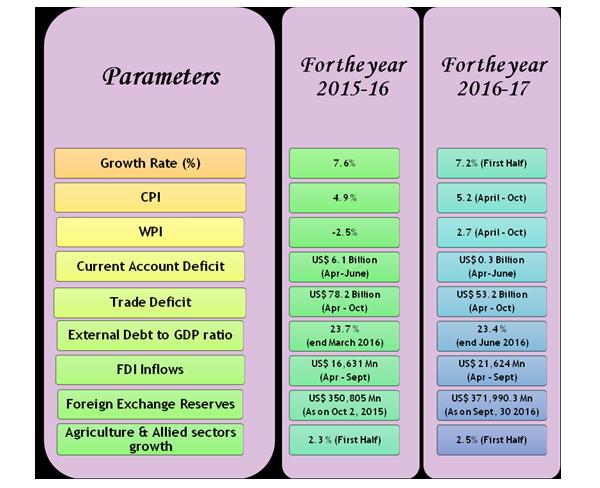 Parameters (2015-16 & 2016-2017