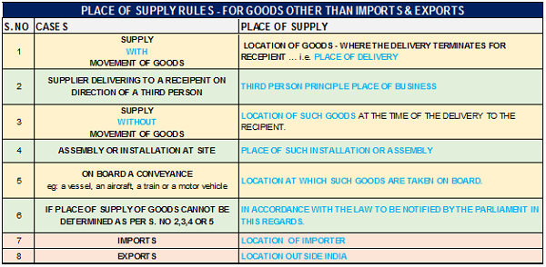 place-of-supply-rules