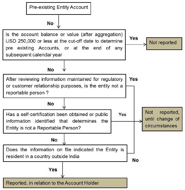 pre-existing-entity-account
