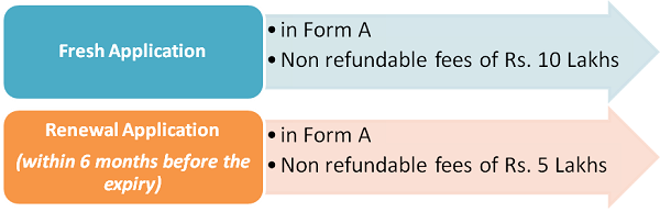 Procedure for Registration as Insolvency Professional Agency or renewal thereof