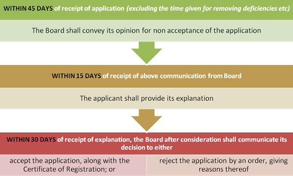 Procedure for rejecting the application of Insolvency Professional Agency by the Board