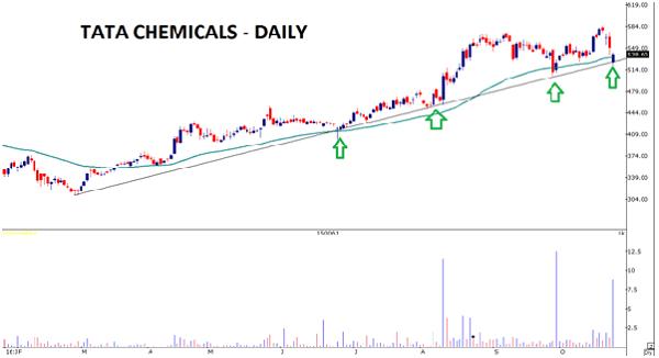 TATA Chemicals Delhi