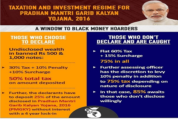 taxation-and-investment-regime-for-pradhan-mantri-garib-kalyan-yojana-2016-a-window-to-black-money-hoarders