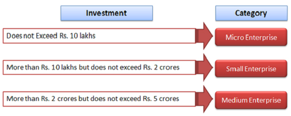 investment-category