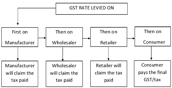 Applicability of GST