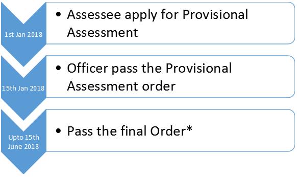 Assessment Order