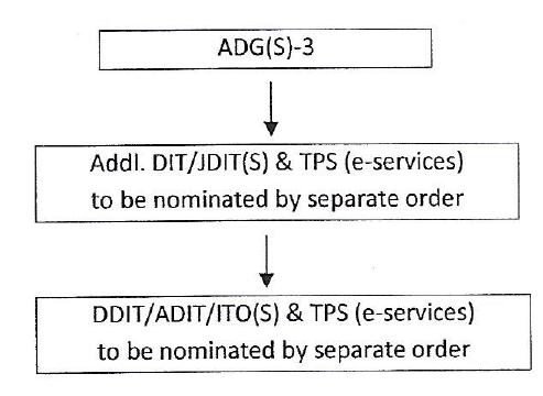 C.ADG (S)-3