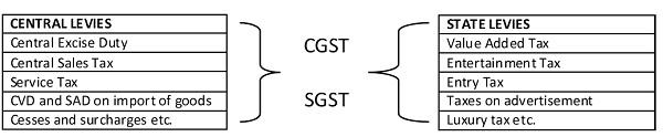 CGST SGST