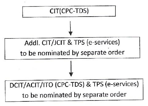 CPC-TDS