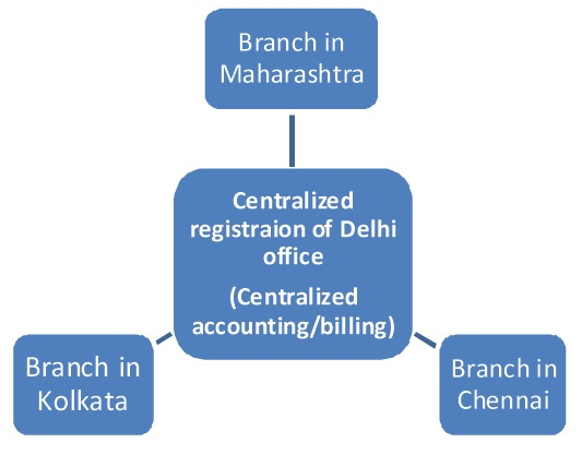 Centralized registration under Service tax law