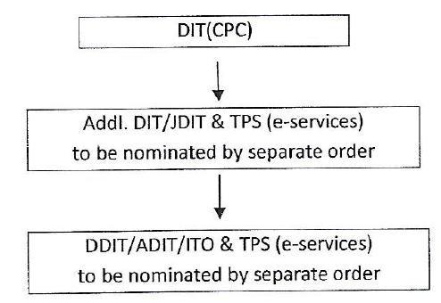 D.CPC-ITR Bangalore