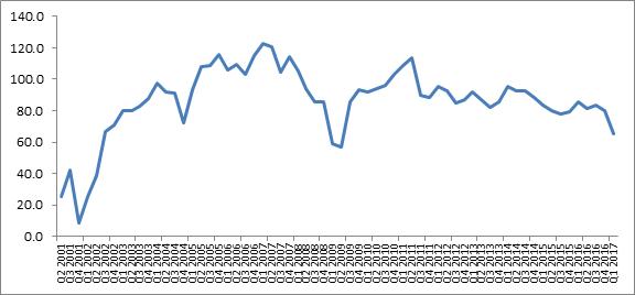 D&Bs Composite Business Optimism Index- Q2 2001 – Q1 2017