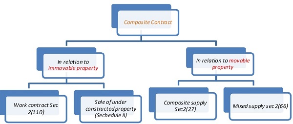 Draft GST Provisions related to Composite contract