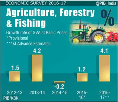Economic Survey 2016-17-Agriculture, Forestry and Fishing