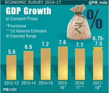Economic Survey 2016-17-GDP Growth