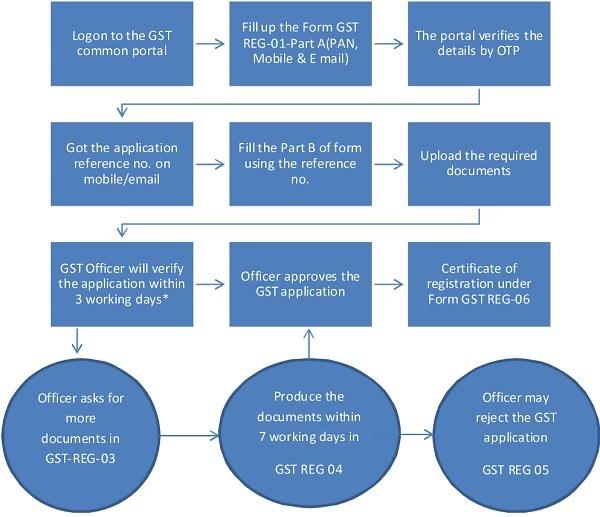 Fresh Registration process under GST law