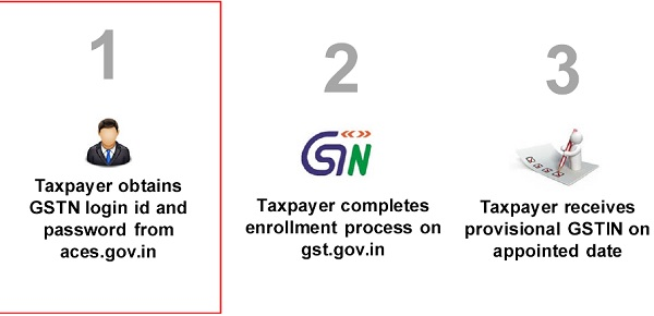 GSTN Enrollment Process