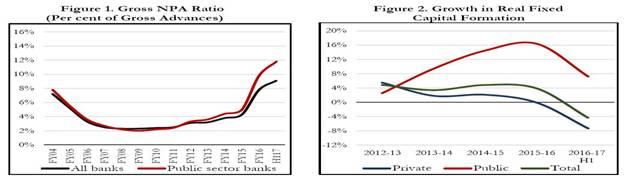 Gross NPA Ratio and Growth in Real Fixed Capital Formation