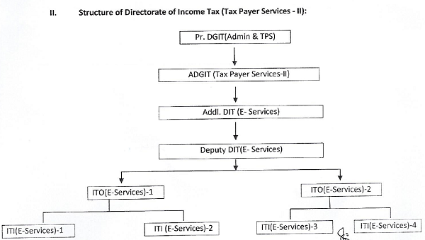 Structure of Directorate of Income Tax-II