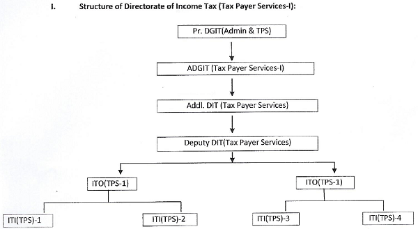 Structure of Directorate of Income Tax