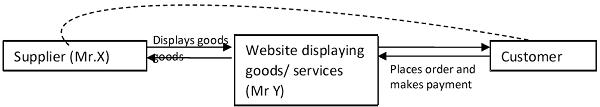 Supplier Mr.x ,Mr.Y and Customer
