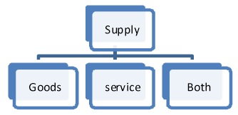 Supply- Goods and Services or Both