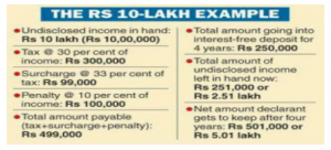 This Rs 10 lakh Example