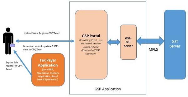 GST: Generic Case