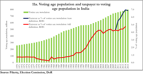 11a. Voting age population and taxpayer to voting