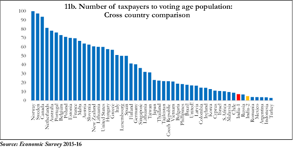 11b. Number of taxpayers to voting age population