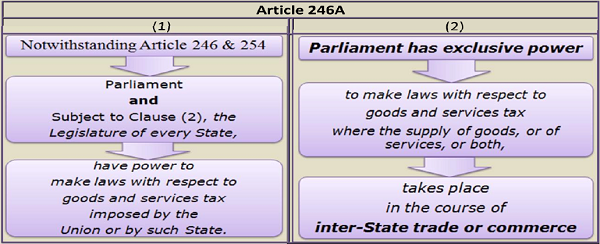 Article 246A