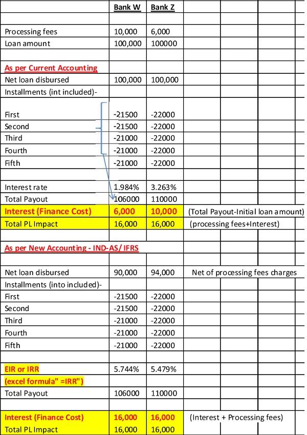 Bank Loan Processing Fees