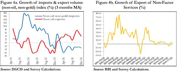 Export Value