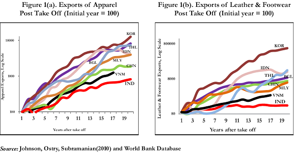 Figure 1. Exports of Apparel and Leather & Footwear Post Take Off
