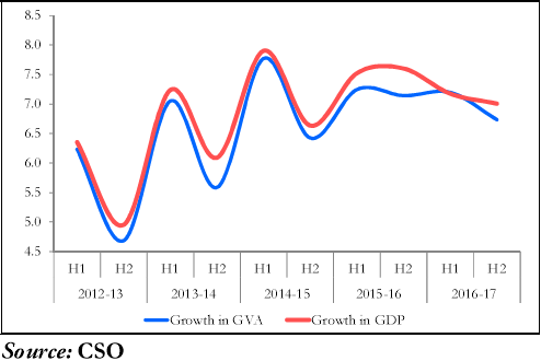 Figure 1. Growth in GDP and GVA at constant prices (per cent)