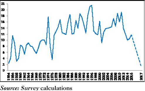 Figure 1. Growth in average currency with public