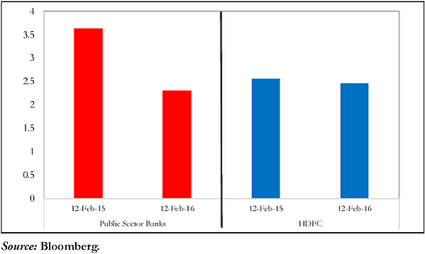 Figure 1. Market Capitalisation - Public Sector Banks & HDFC (Rs. trillion)