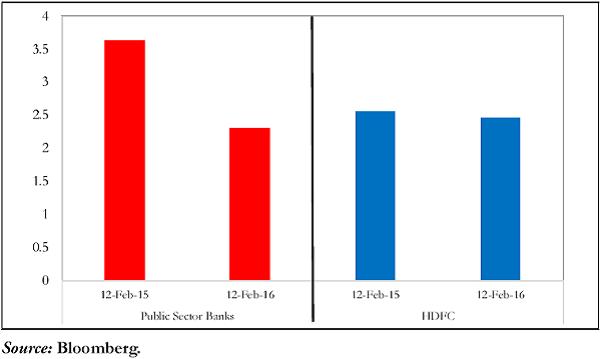 Figure 1. Market Capitalisation - Public Sector Banks & HDFC (Rs. trillion)