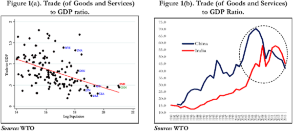 Figure 1. Trade (of Goods and Services) to GDP Ratio